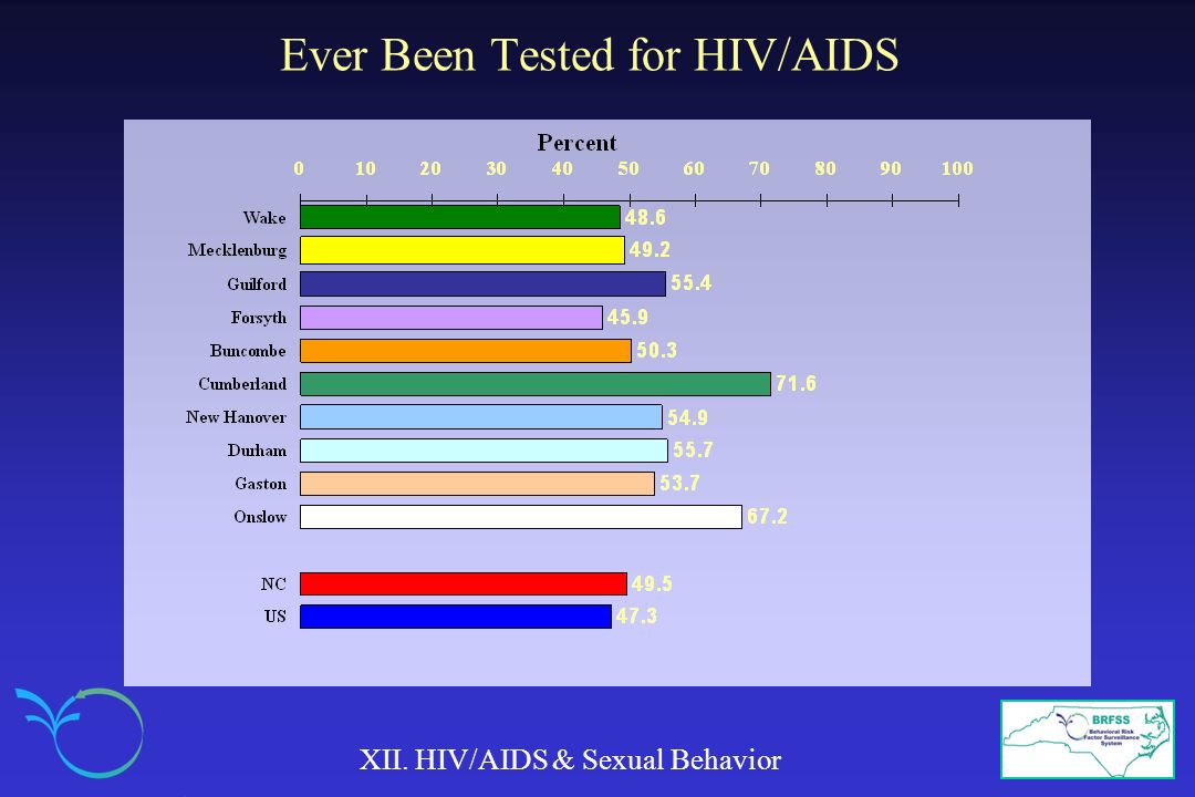 Ever Been Tested for HIV/AIDS