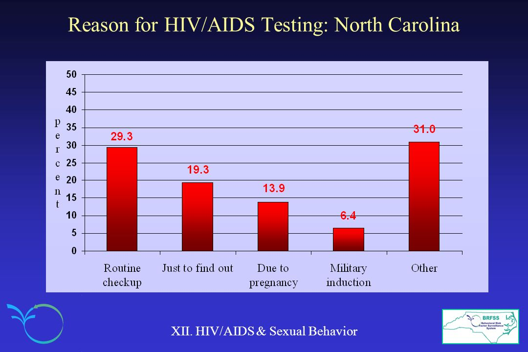 Reason for HIV/AIDS Testing: North Carolina
