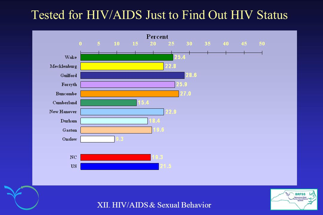 Tested for HIV/AIDS Just to Find Out HIV Status