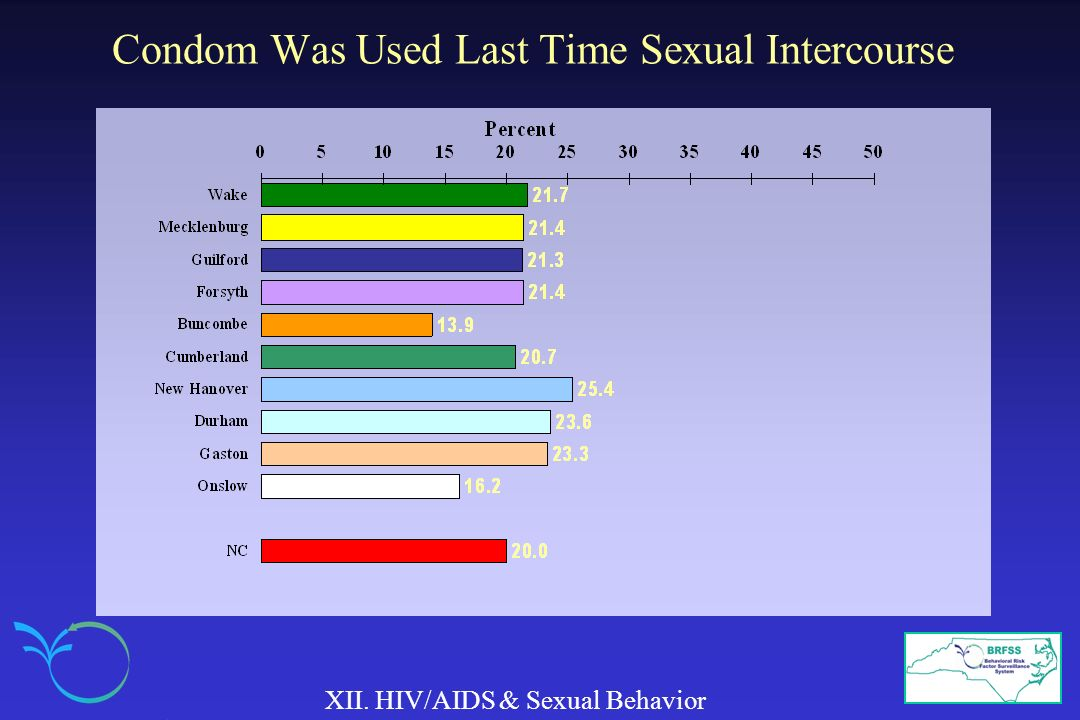 Condom Was Used Last Time Sexual Intercourse