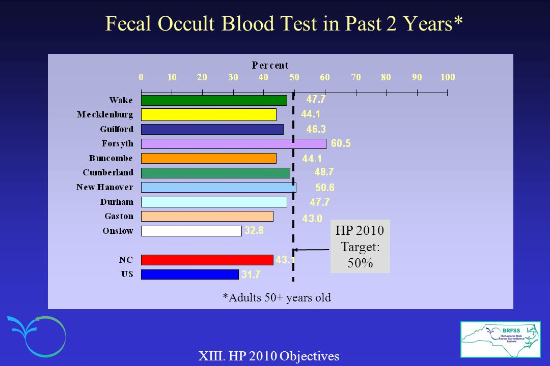 Fecal Occult Blood Test in Past 2 Years*