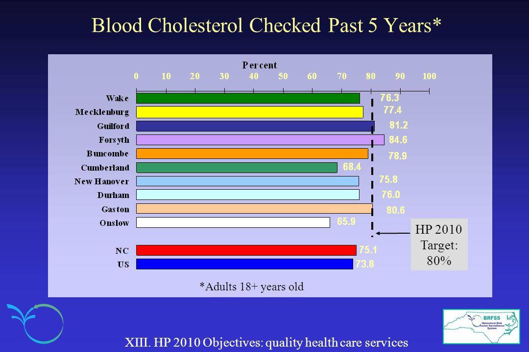 Blood Cholesterol Checked Past 5 Years*