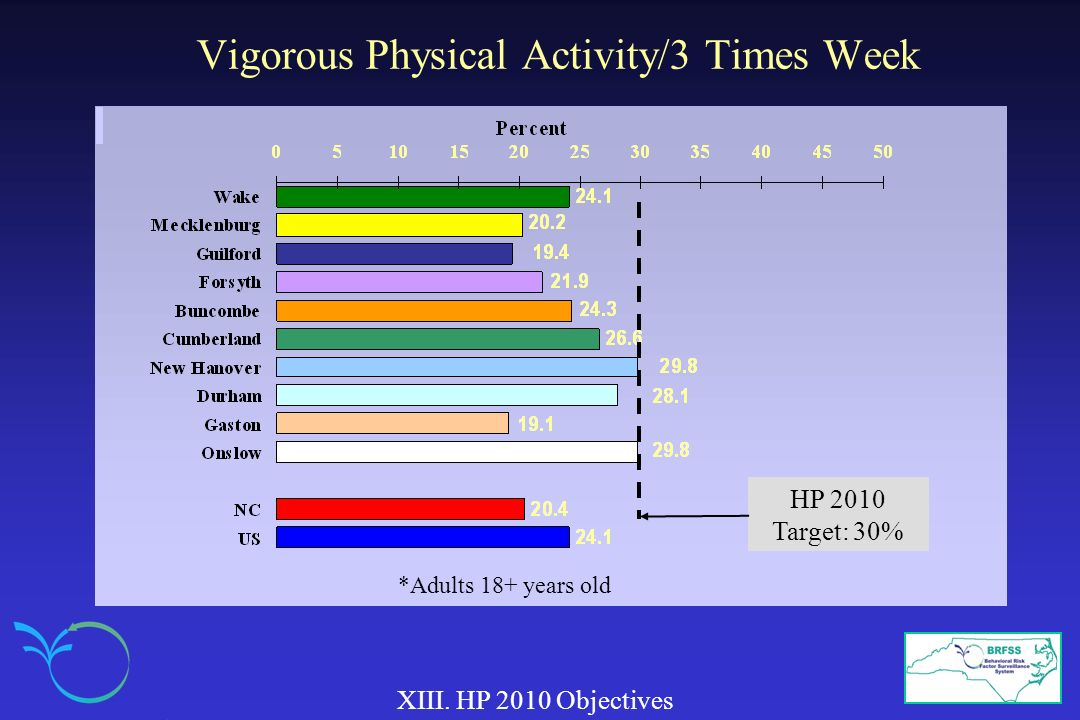 Vigorous Physical Activity/3 Times Week