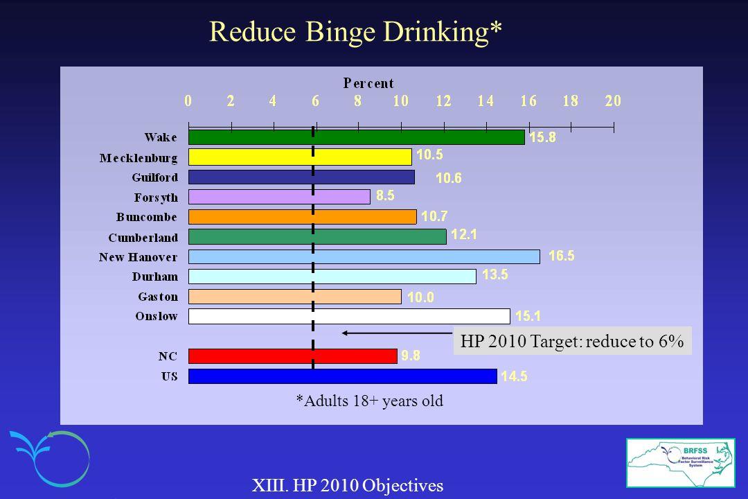 Reduce Binge Drinking*