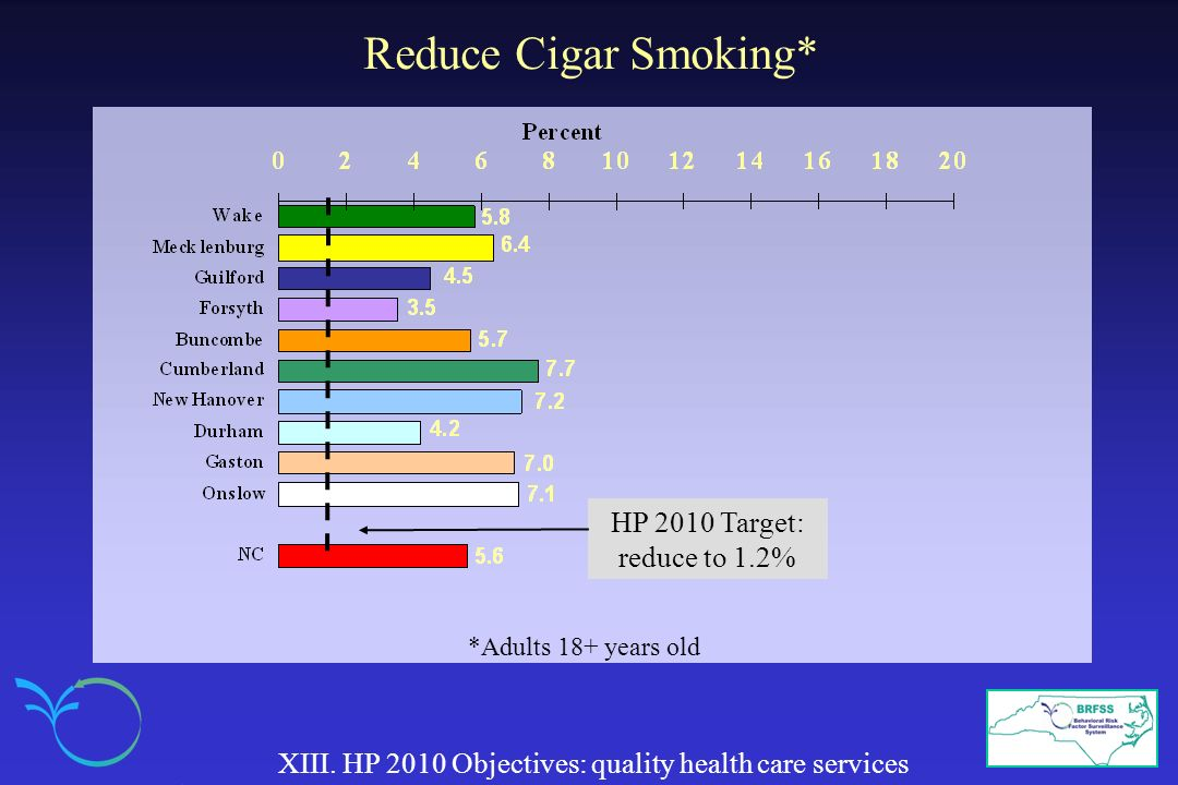 Reduce Cigar Smoking* HP 2010 Target: reduce to 1.2%
