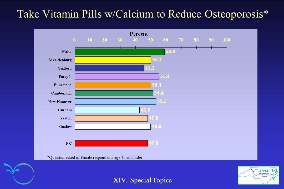 Take Vitamin Pills w/Calcium to Reduce Osteoporosis*