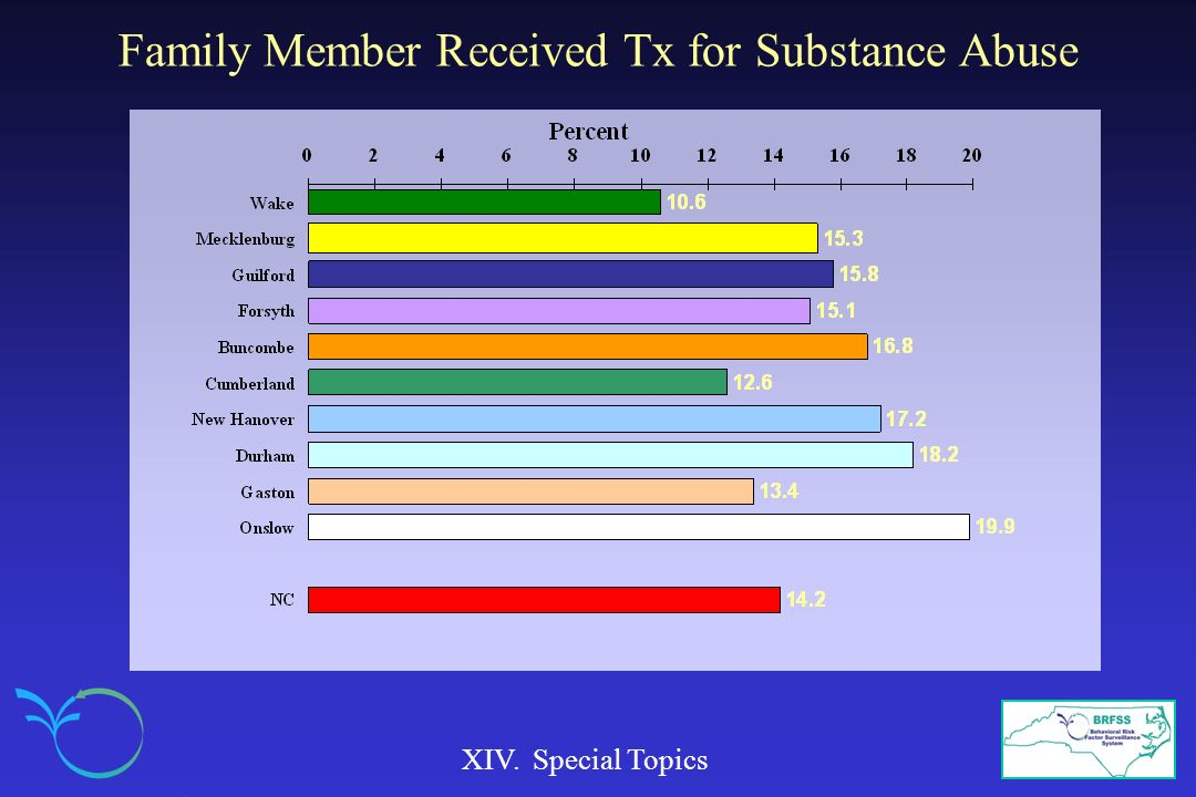 Family Member Received Tx for Substance Abuse