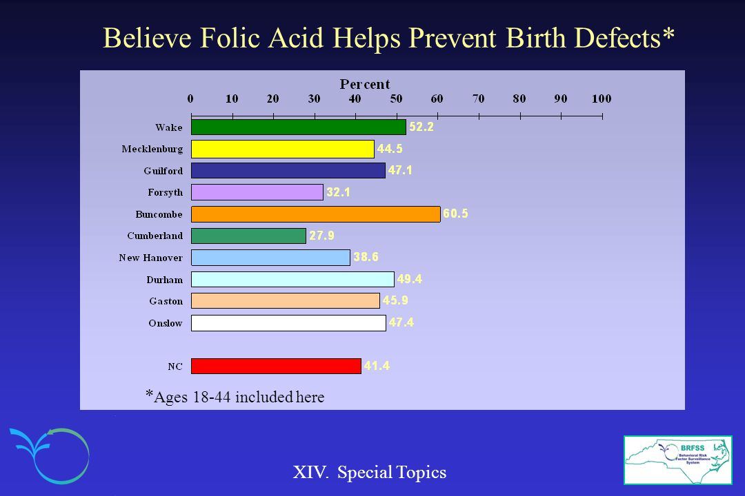 Believe Folic Acid Helps Prevent Birth Defects*