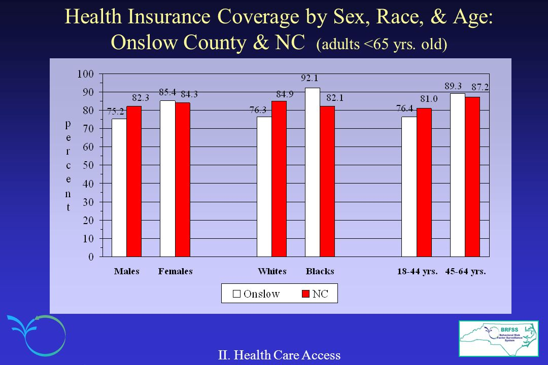 Health Insurance Coverage by Sex, Race, & Age: Onslow County & NC (adults <65 yrs. old)