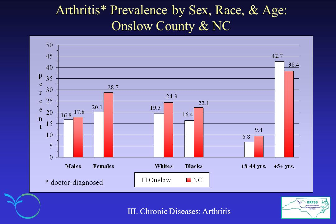 Arthritis* Prevalence by Sex, Race, & Age: Onslow County & NC