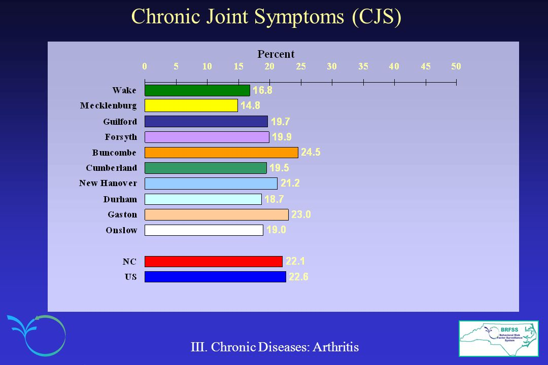 Chronic Joint Symptoms (CJS)