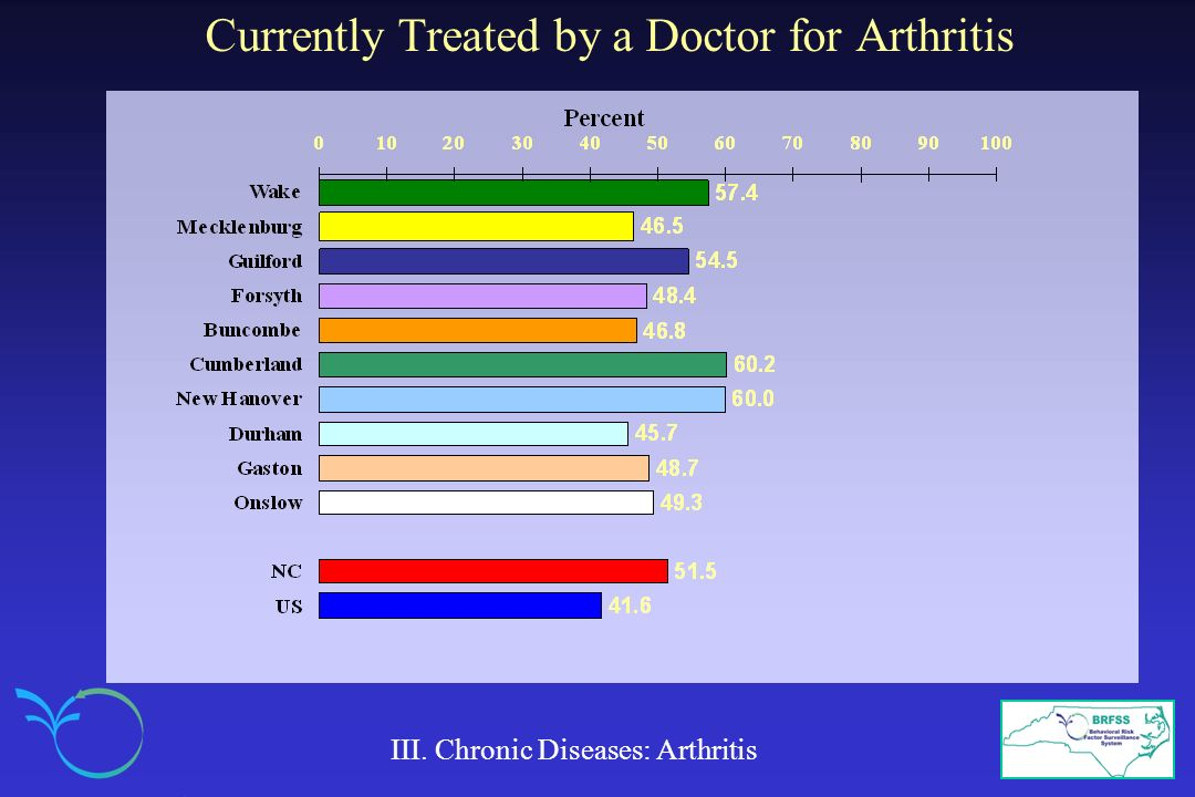 Currently Treated by a Doctor for Arthritis