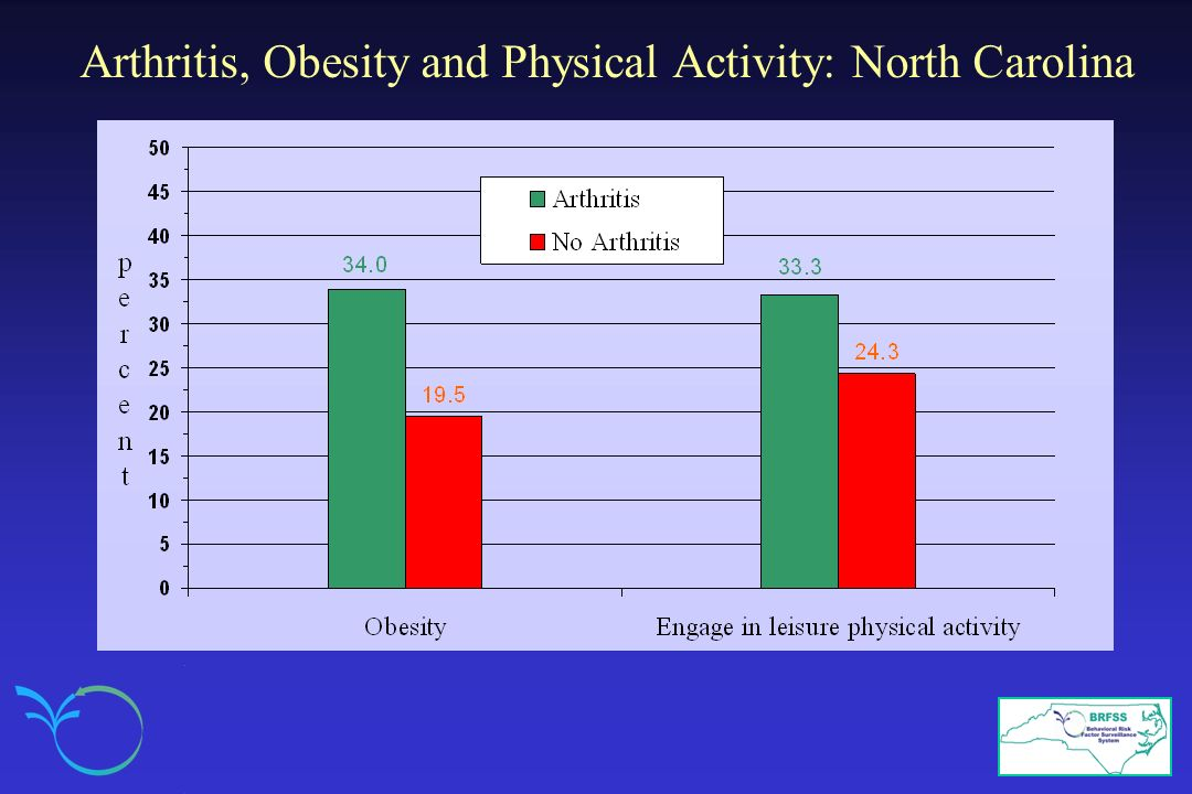 Arthritis, Obesity and Physical Activity: North Carolina