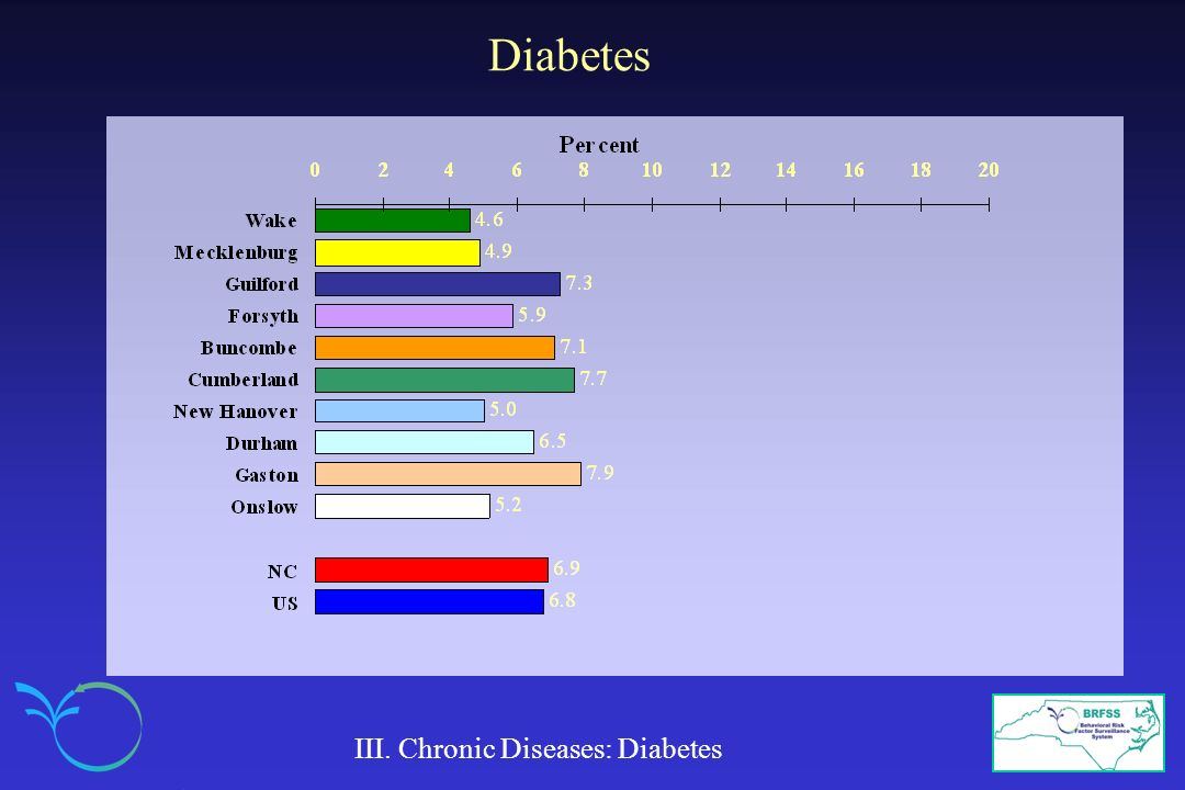 Diabetes III. Chronic Diseases: Diabetes