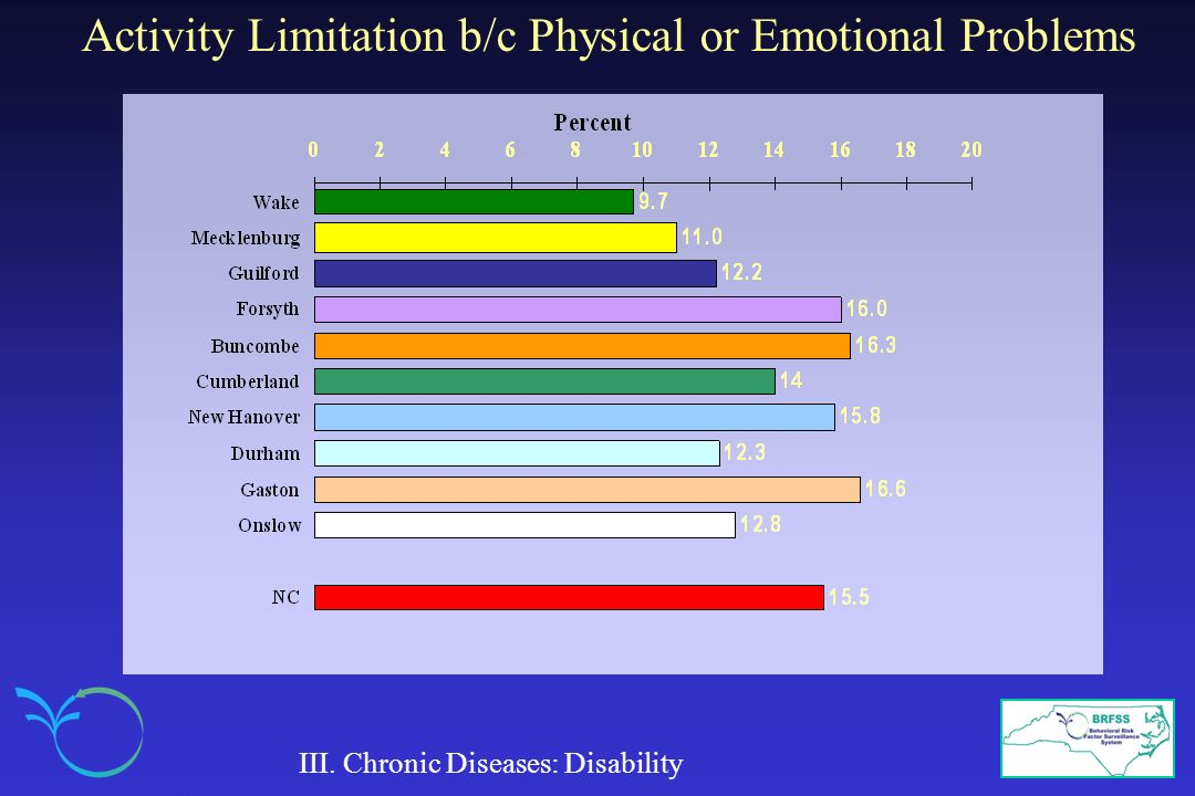 Activity Limitation b/c Physical or Emotional Problems
