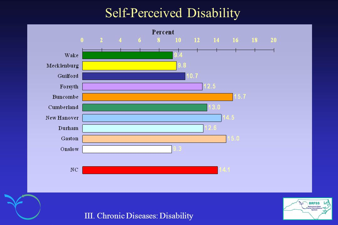 Self-Perceived Disability