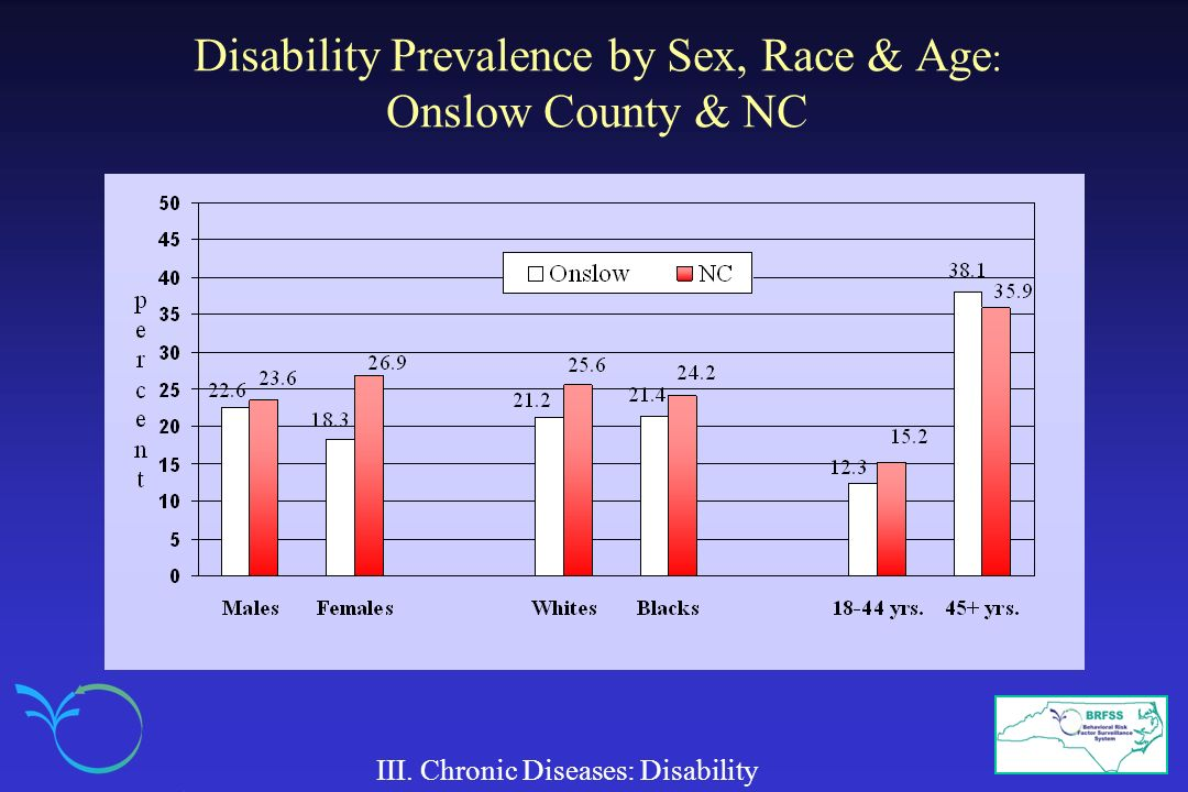 Disability Prevalence by Sex, Race & Age: Onslow County & NC