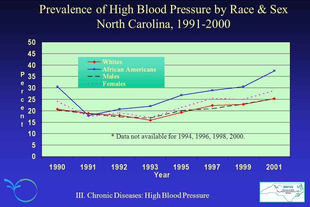 Prevalence of High Blood Pressure by Race & Sex North Carolina, 1991-2000