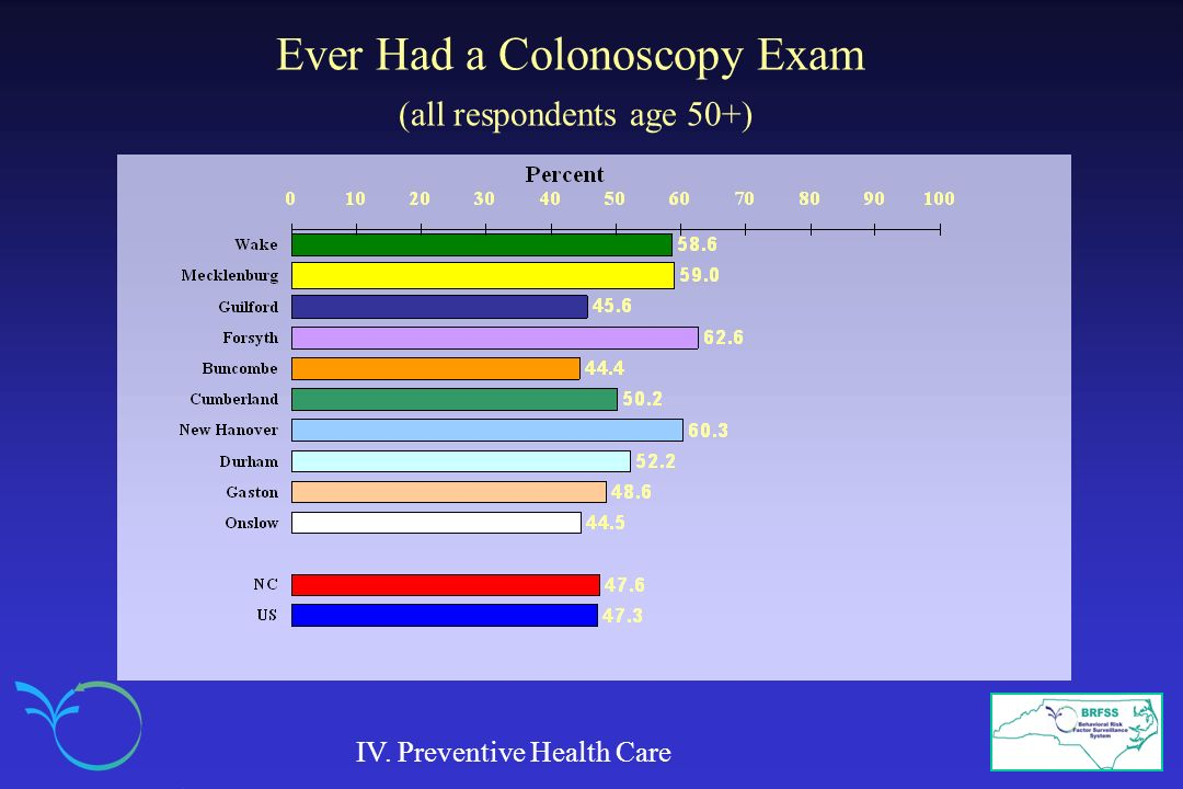 Ever Had a Colonoscopy Exam (all respondents age 50+)