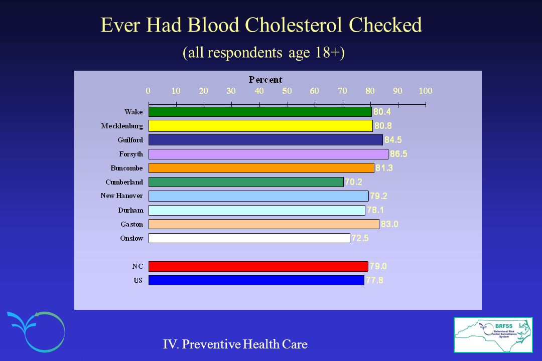 Ever Had Blood Cholesterol Checked (all respondents age 18+)