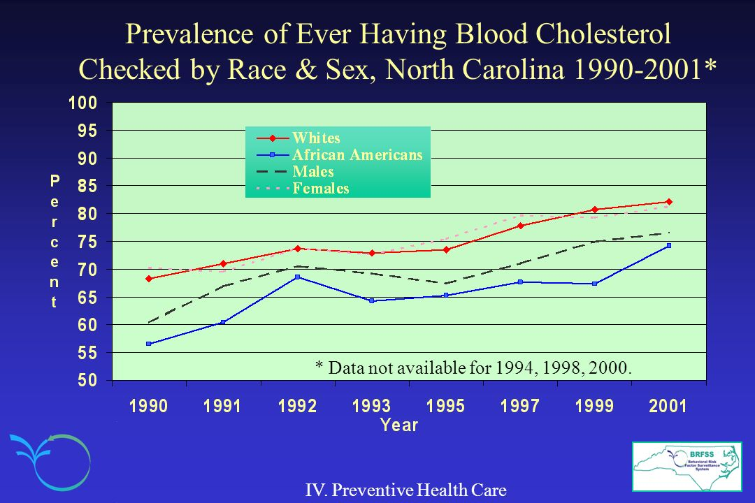 Prevalence of Ever Having Blood Cholesterol Checked by Race & Sex, North Carolina 1990-2001*