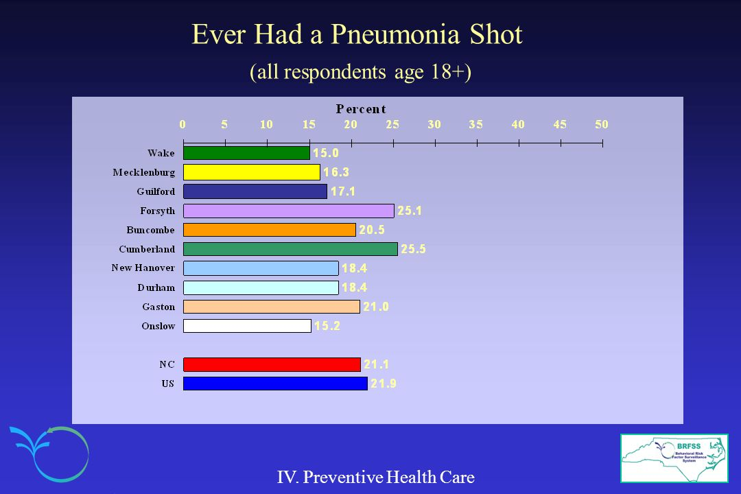 Ever Had a Pneumonia Shot (all respondents age 18+)
