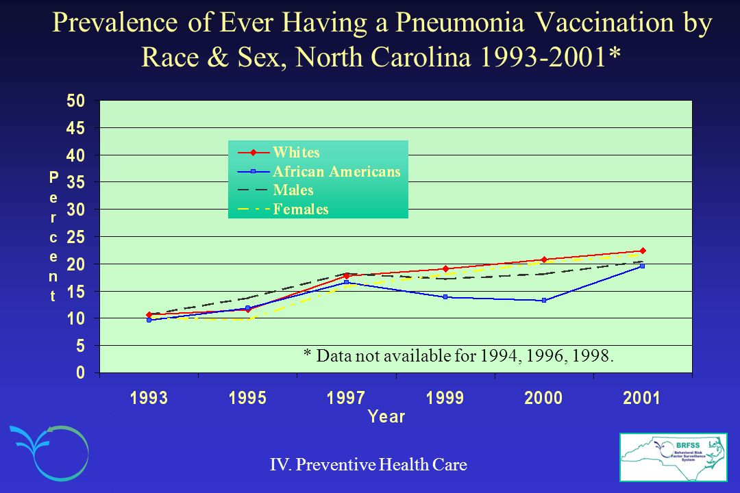 Prevalence of Ever Having a Pneumonia Vaccination by Race & Sex, North Carolina 1993-2001*