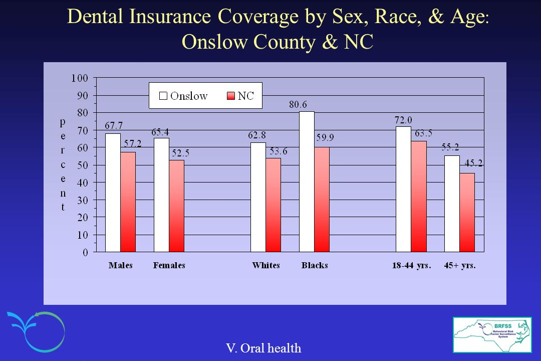 Dental Insurance Coverage by Sex, Race, & Age: Onslow County & NC