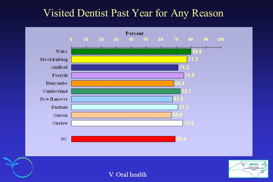 Visited Dentist Past Year for Any Reason