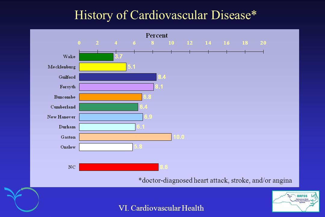 History of Cardiovascular Disease*