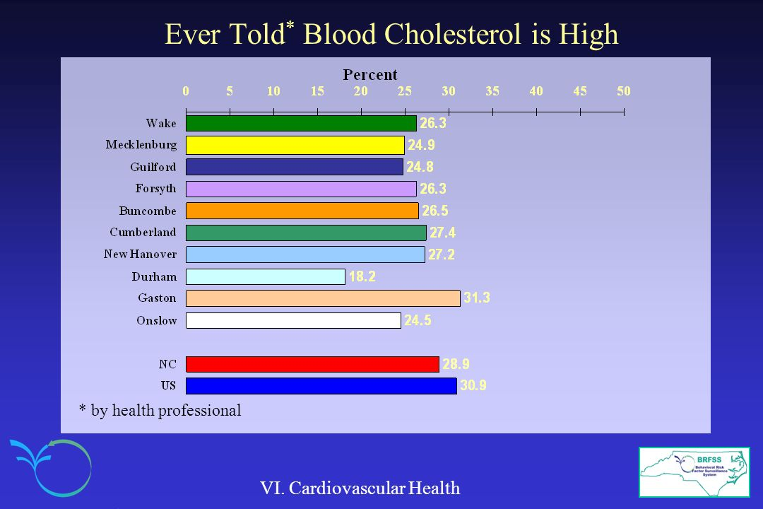 Ever Told* Blood Cholesterol is High