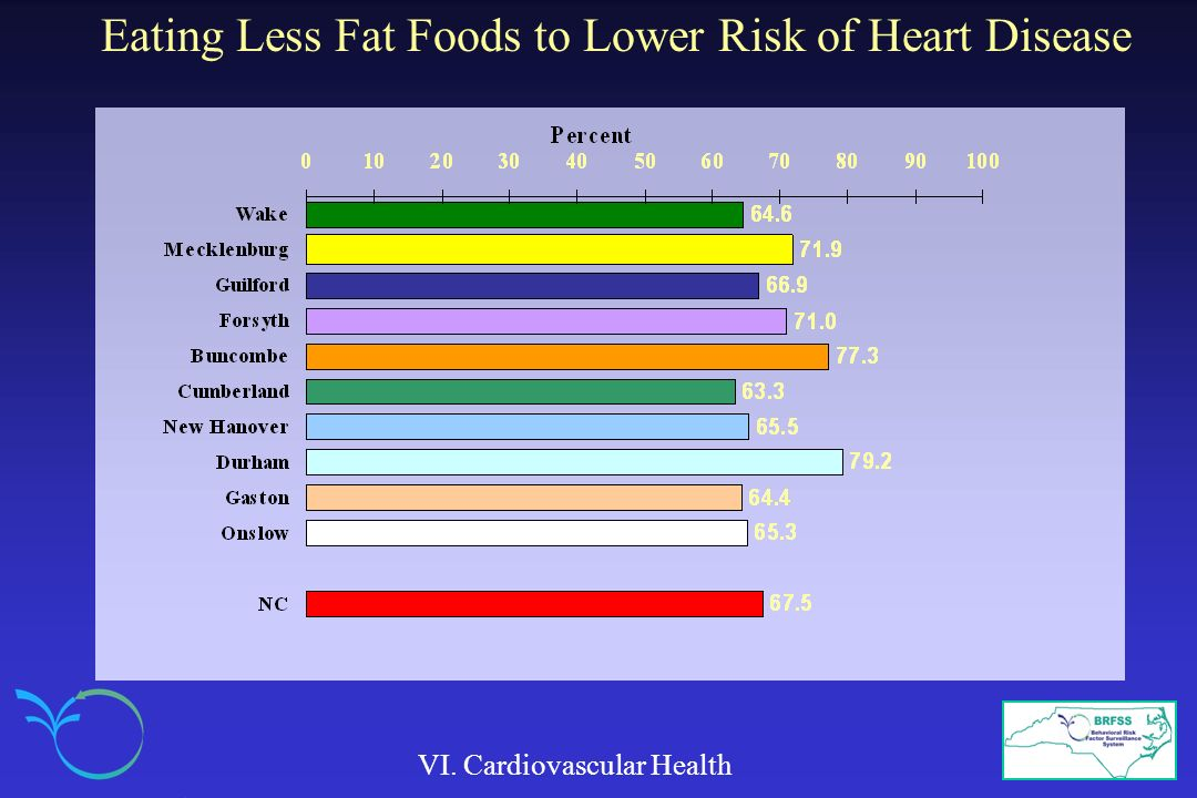 Eating Less Fat Foods to Lower Risk of Heart Disease
