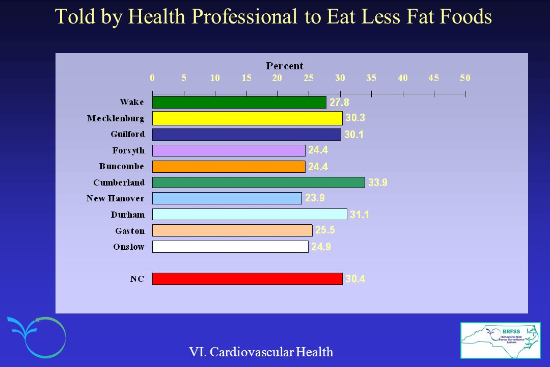 Told by Health Professional to Eat Less Fat Foods