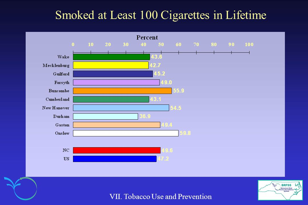 Smoked at Least 100 Cigarettes in Lifetime