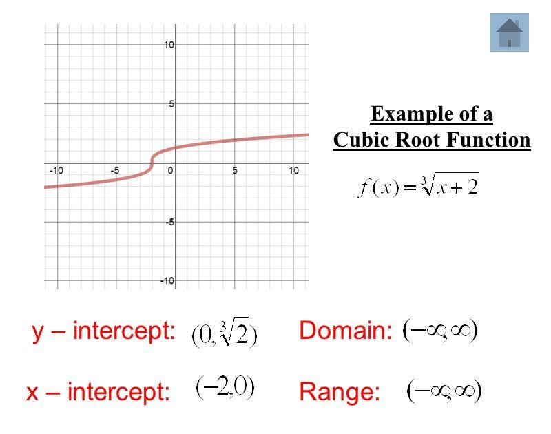 Parent functions Module 2 Lesson ppt video online download Y Intercept Example