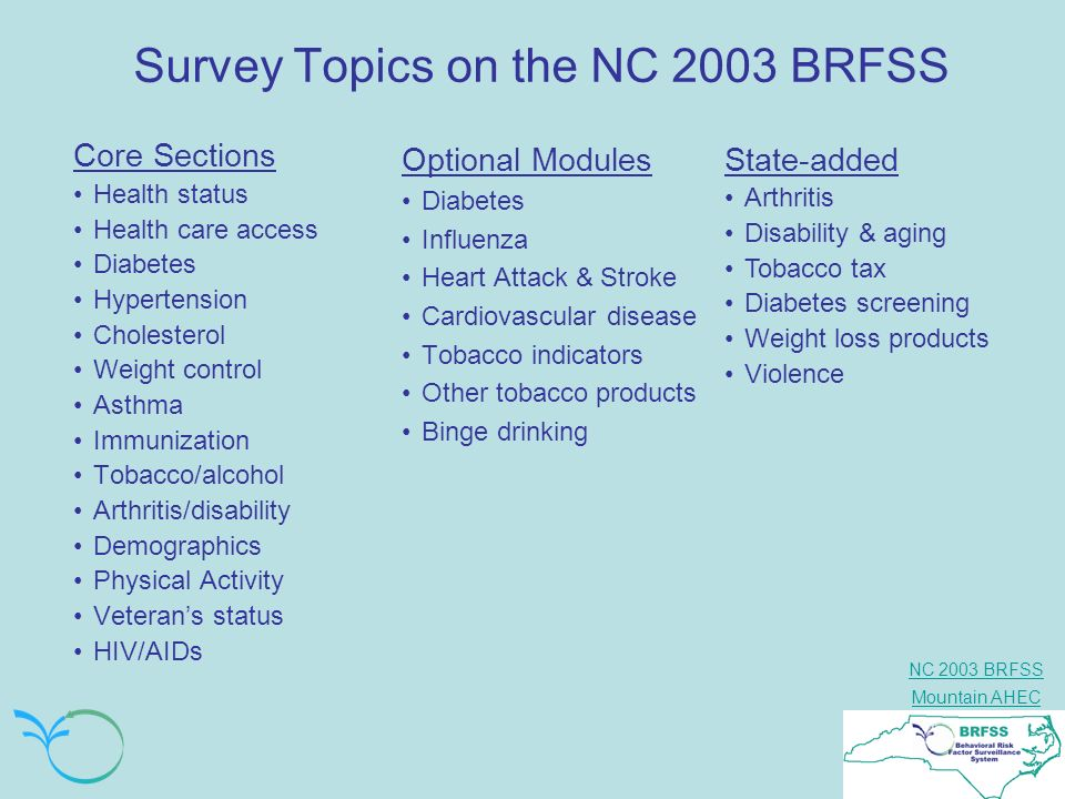 Survey Topics on the NC 2003 BRFSS