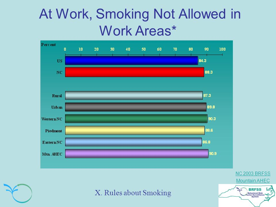 At Work, Smoking Not Allowed in Work Areas*