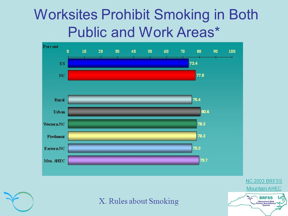Worksites Prohibit Smoking in Both Public and Work Areas*