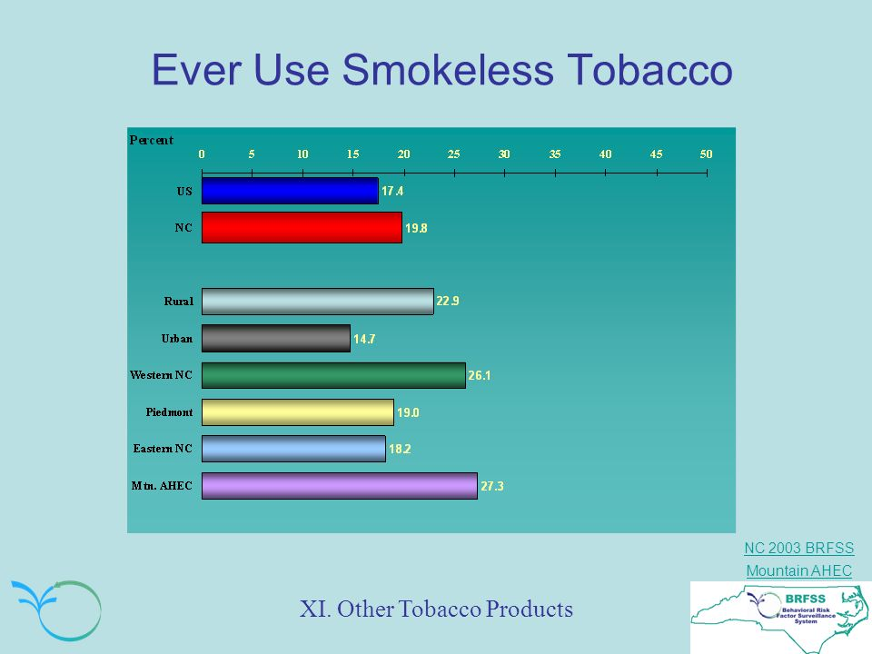 Ever Use Smokeless Tobacco