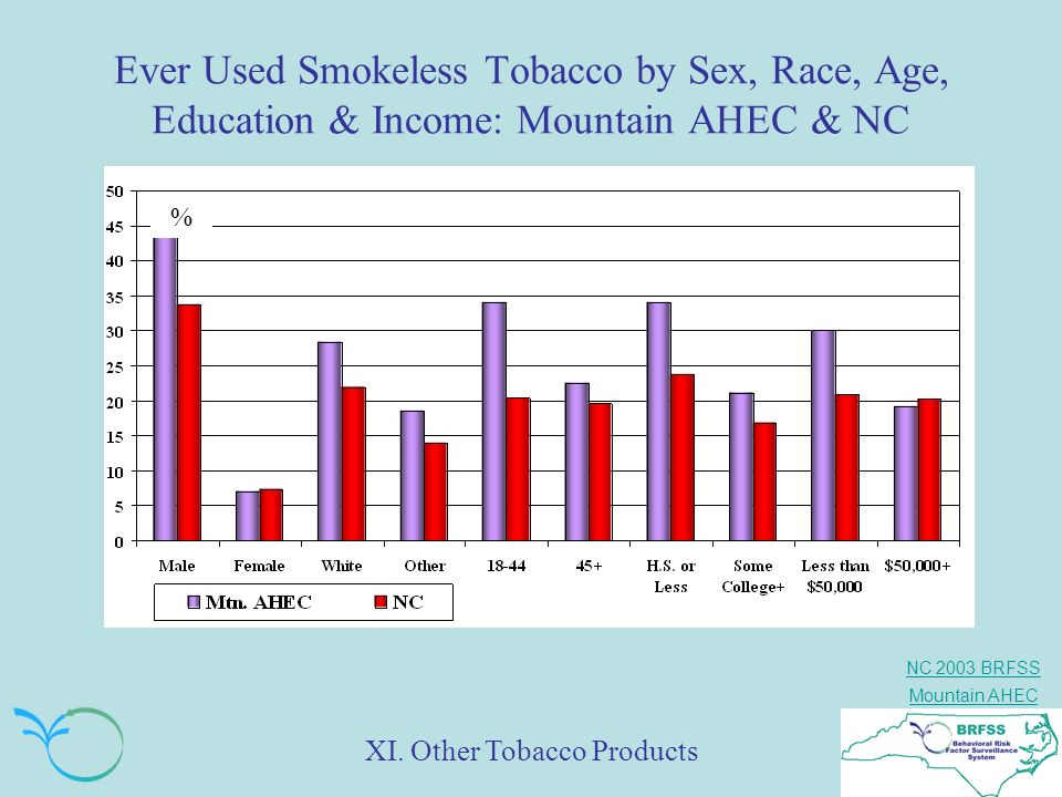 Ever Used Smokeless Tobacco by Sex, Race, Age, Education & Income: Mountain AHEC & NC