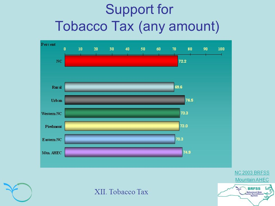 Support for Tobacco Tax (any amount)