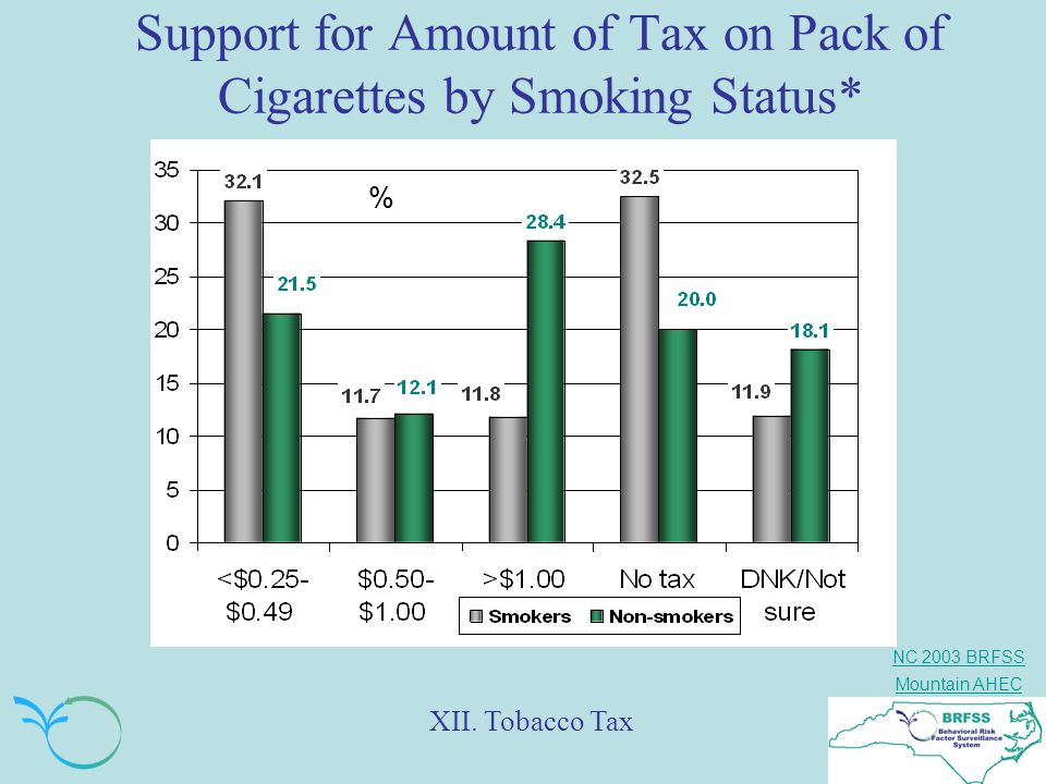 Support for Amount of Tax on Pack of Cigarettes by Smoking Status*