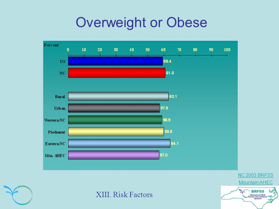 Overweight or Obese XIII. Risk Factors