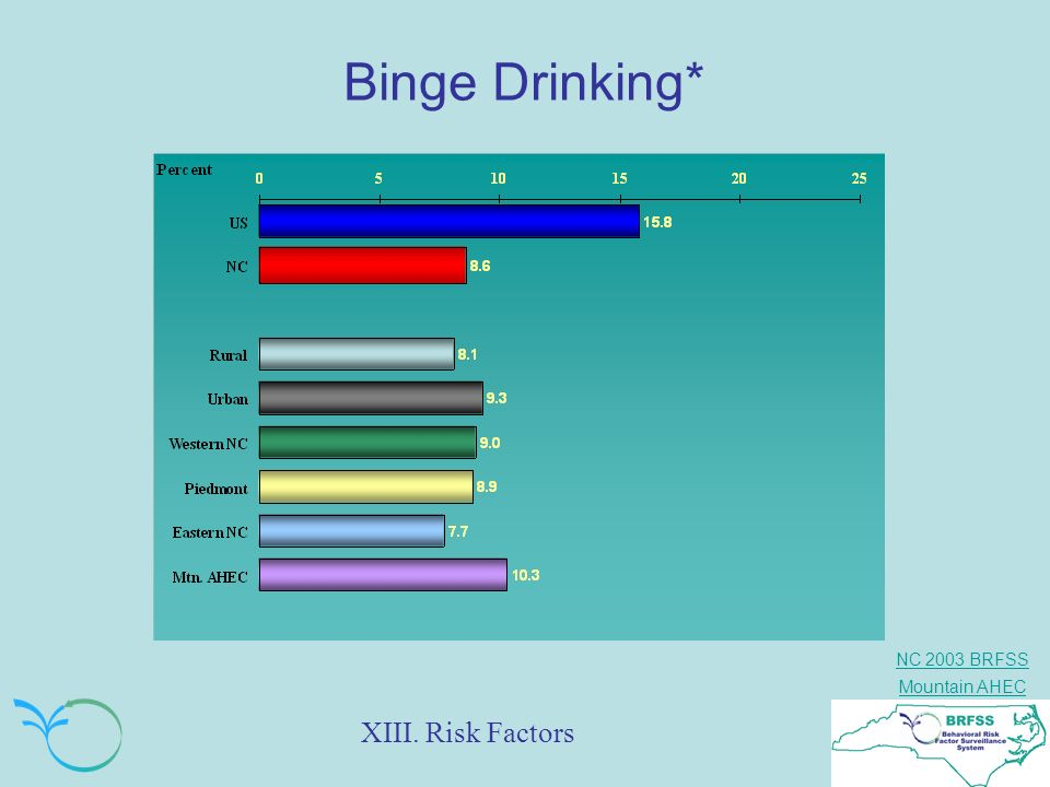 Binge Drinking* XIII. Risk Factors