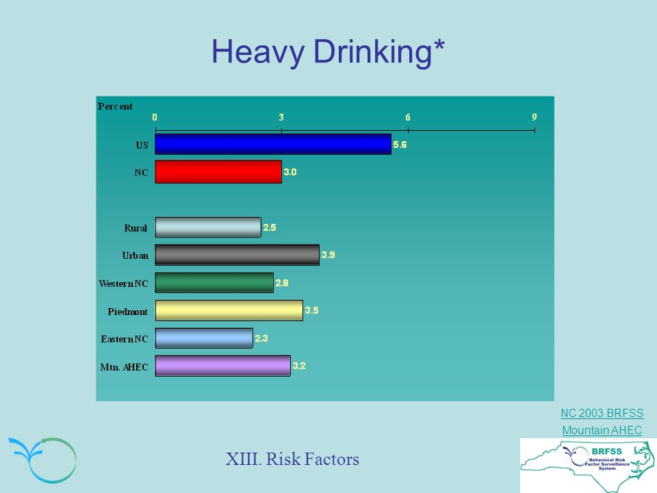 Heavy Drinking* XIII. Risk Factors