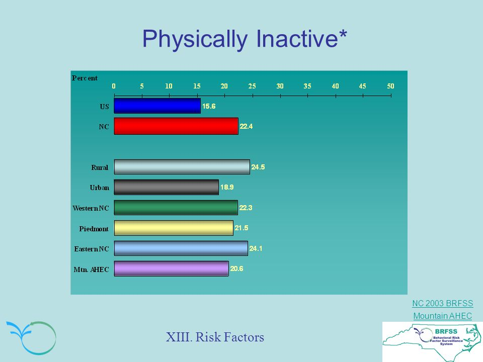 Physically Inactive* XIII. Risk Factors