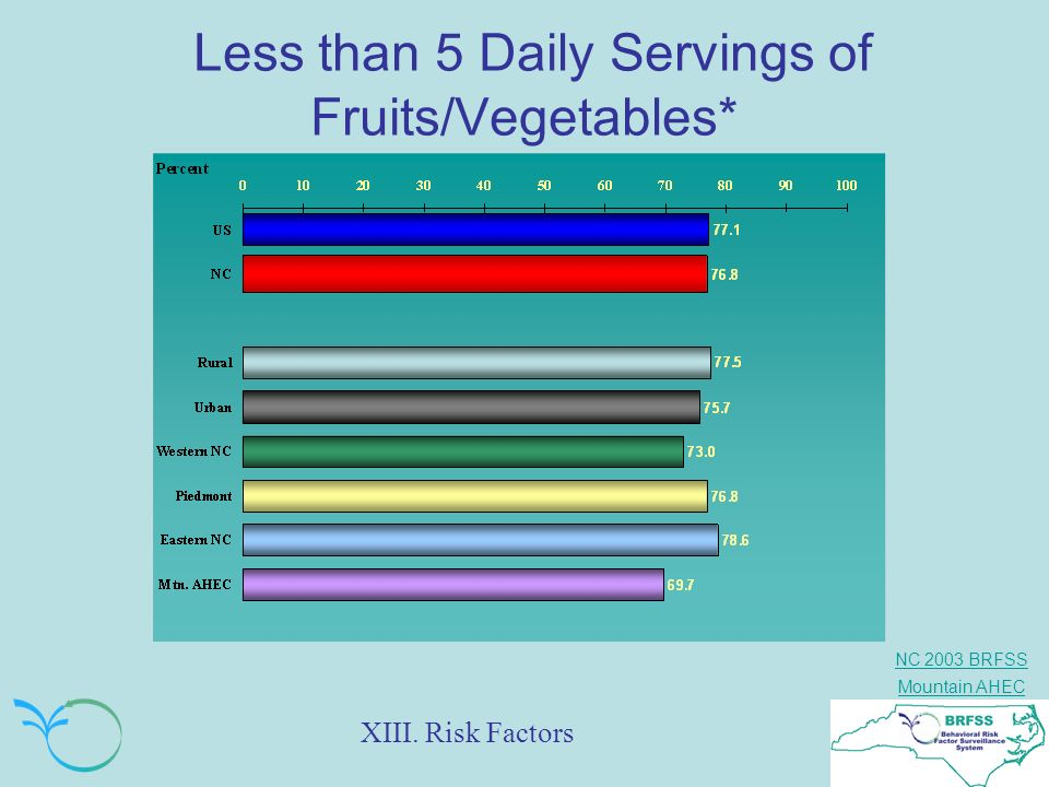 Less than 5 Daily Servings of Fruits/Vegetables*