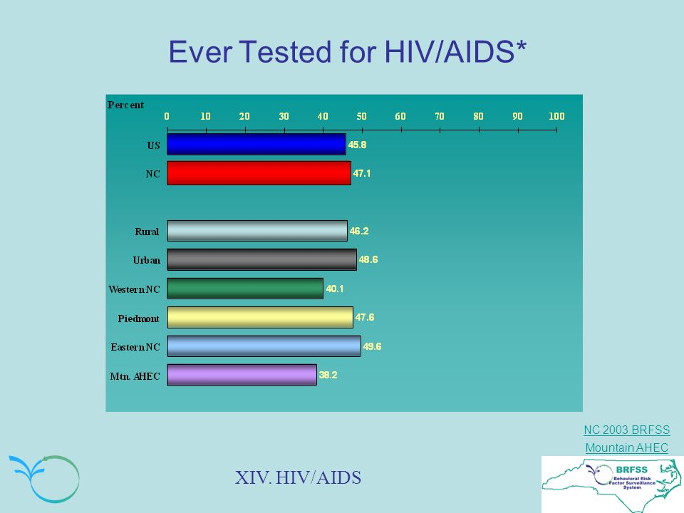 Ever Tested for HIV/AIDS*