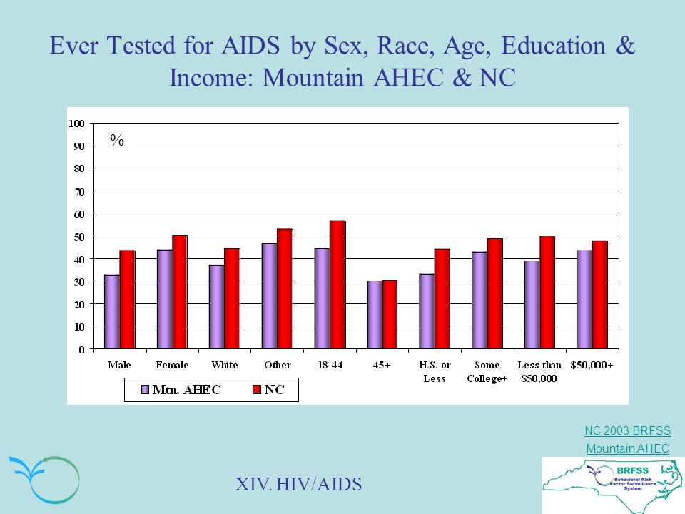 Ever Tested for AIDS by Sex, Race, Age, Education & Income: Mountain AHEC & NC