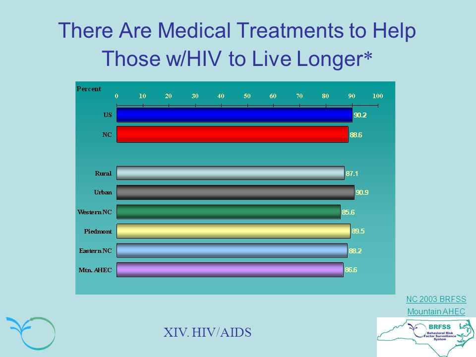 There Are Medical Treatments to Help Those w/HIV to Live Longer*